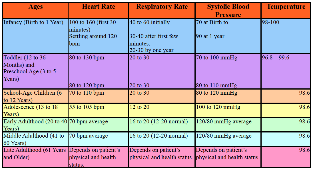 Average pulse rate for adult